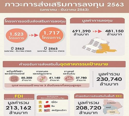 Thailand 2020 Investment Applications at Over 480
